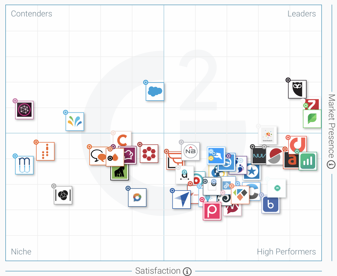 G2 Crowd Grid℠ for Social Media Monitoring