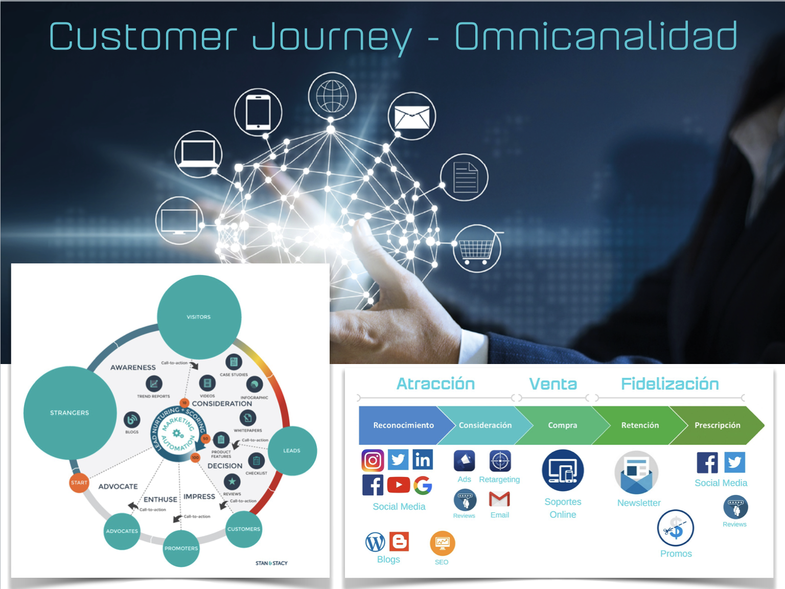 Tecnologías de marketing y datos, omnicanalidad