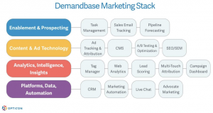 Tecnologías de marketing, marketers Full stack
